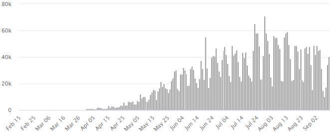 Liczba nowych przypadków zakażenia koronawirusem SARS-CoV-2 w Brazylii (worldometers.info)