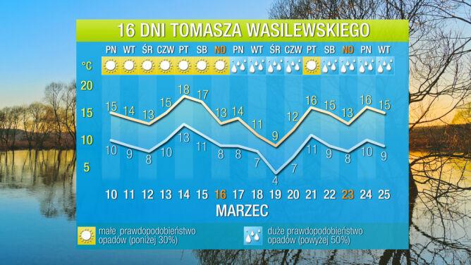 """Prognoza na 16 dni: """"jest dobrze, a będzie jeszcze lepiej"""". Dużo słońca i mało chmur"""