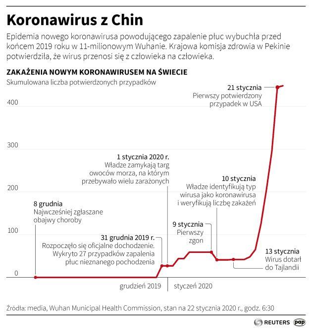 Zakażenia nowym koronawirusem na świecie (Maciej Zieliński/PAP/Reuters)